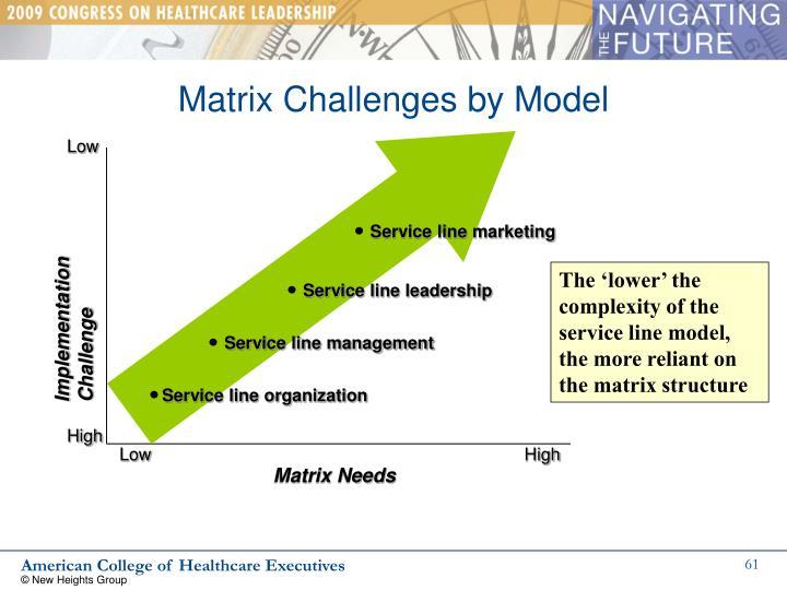 Matrix Challenges by Model