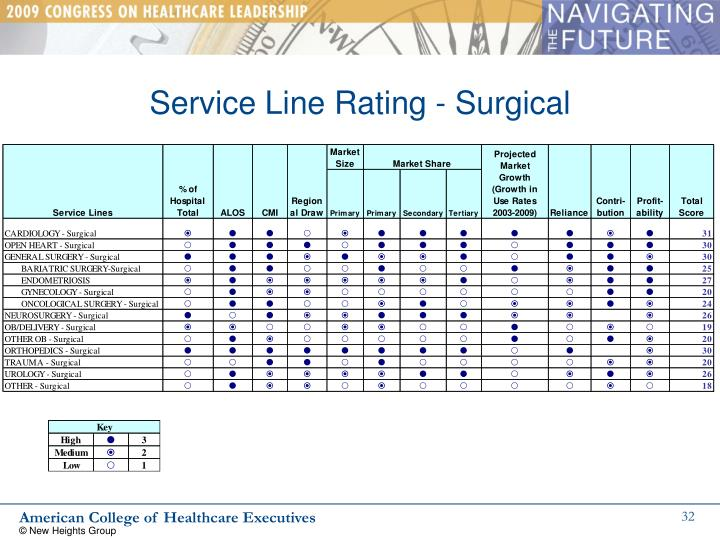 Service Line Rating - Surgical