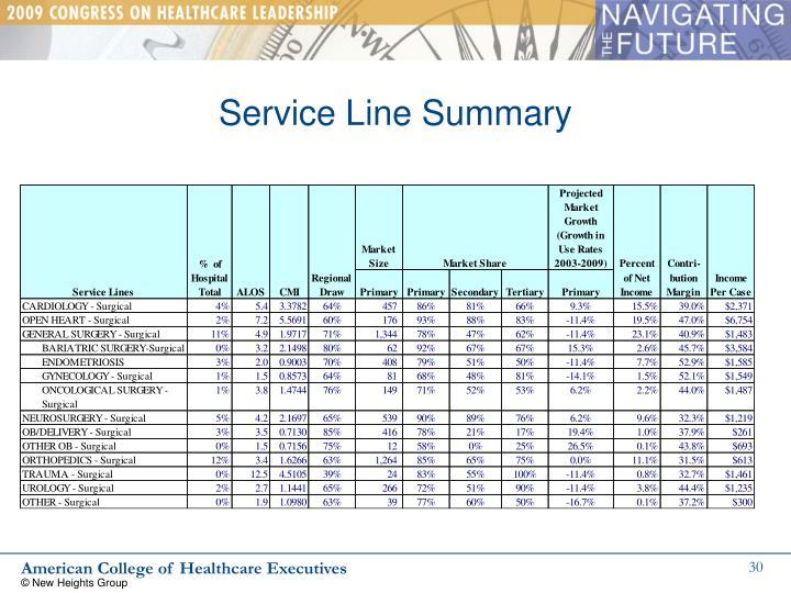 Service Line Summary