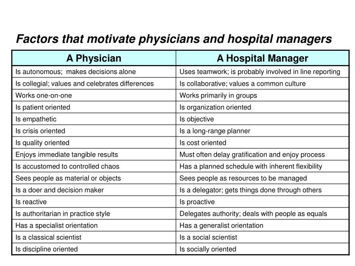 Factors that motivate physicians and hospital managers