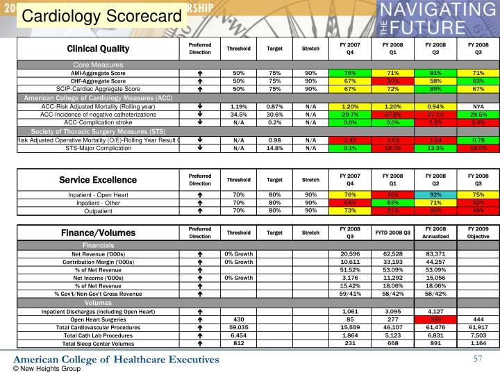 Cardiology Scorecard