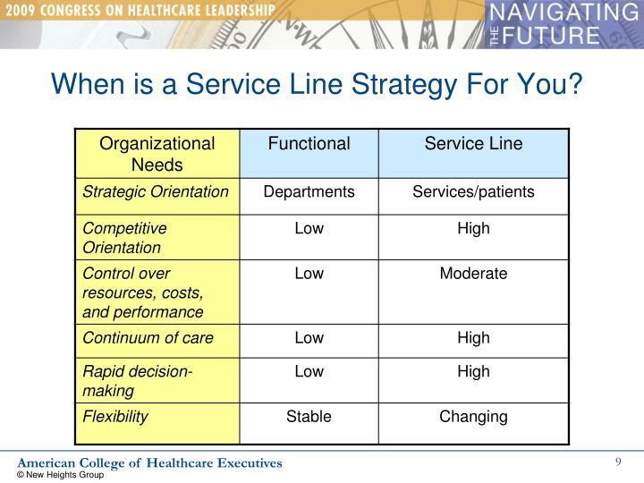 When is a Service Line Strategy For You?