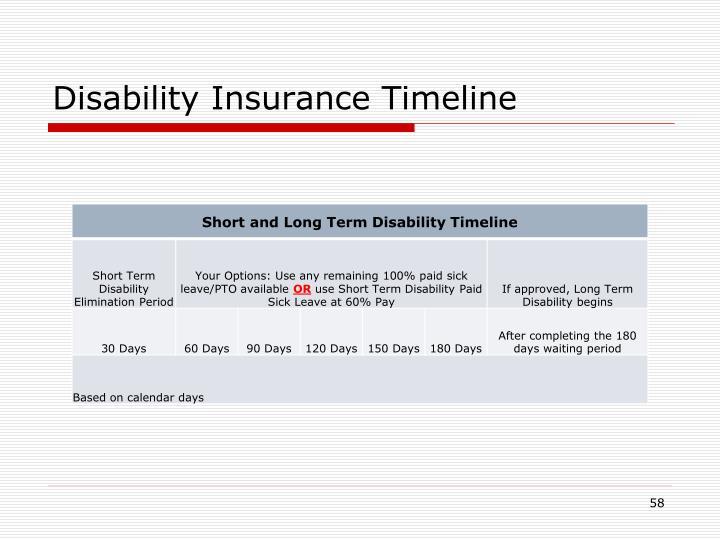 Disability Insurance Timeline