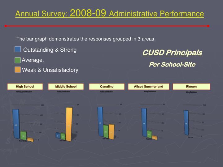 Annual Survey: