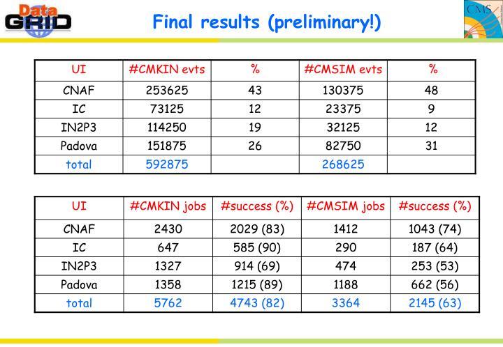 Final results (preliminary!)