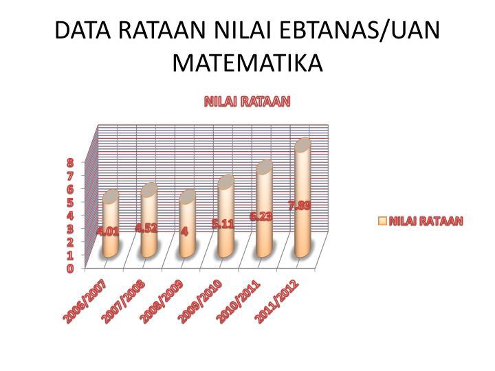 DATA RATAAN NILAI EBTANAS/UAN MATEMATIKA