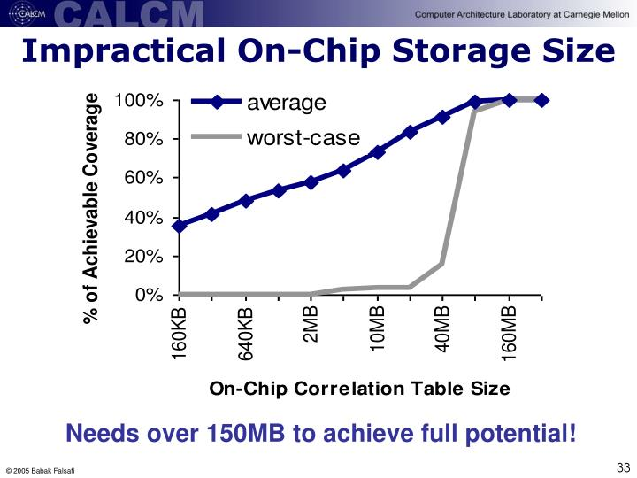 Impractical On-Chip Storage Size