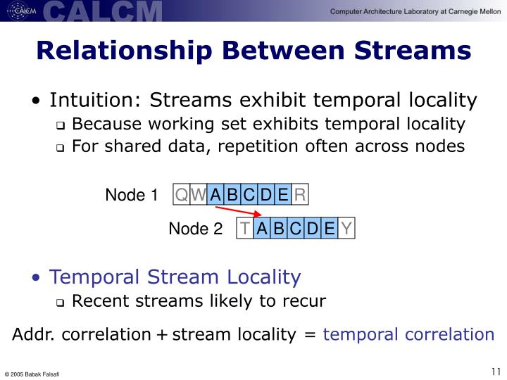 Relationship Between Streams