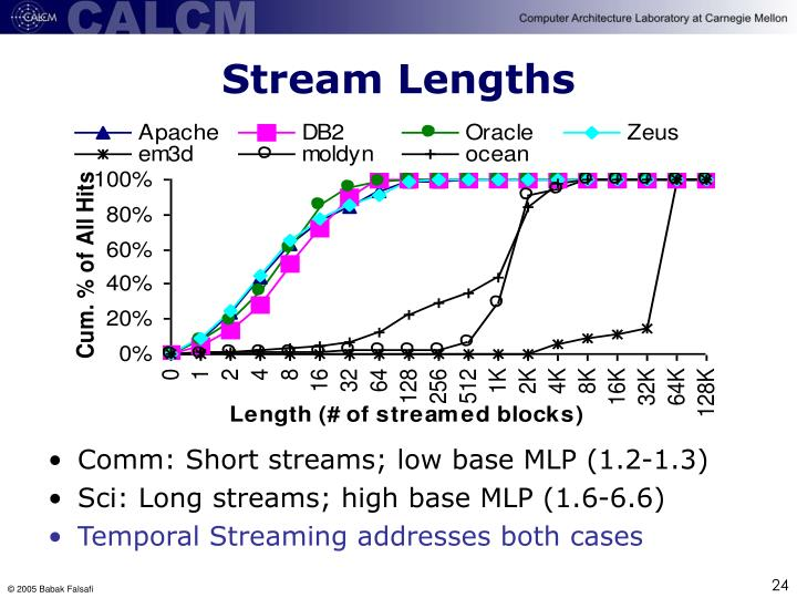 Stream Lengths