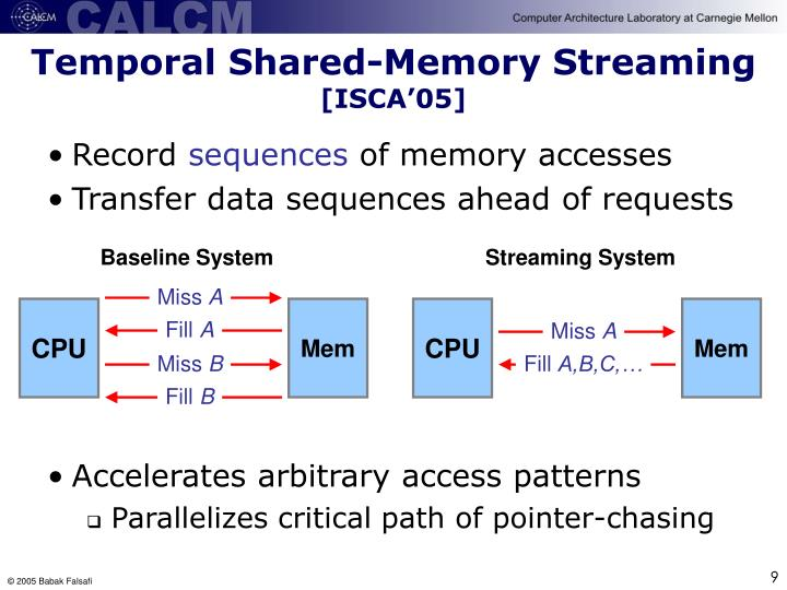Temporal Shared-Memory Streaming
