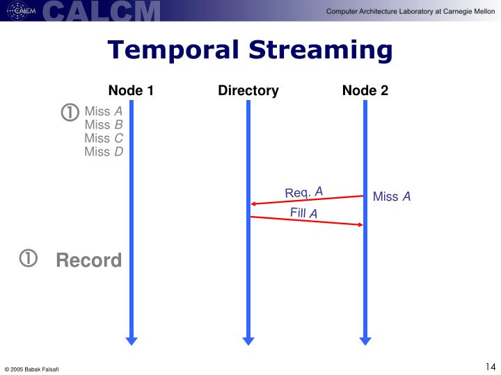 Temporal Streaming