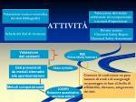attivit1