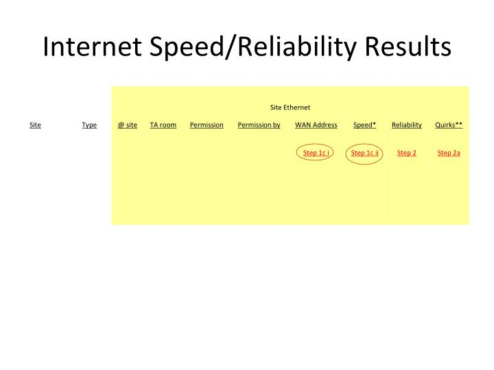 Internet Speed/Reliability Results