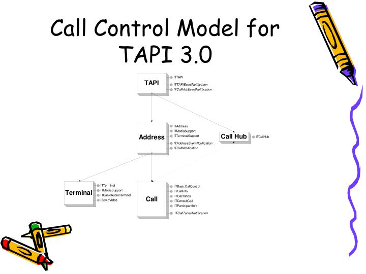 Call Control Model for TAPI 3.0