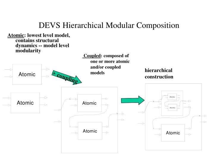 DEVS Hierarchical Modular Composition