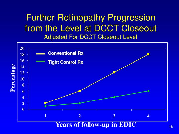 Further Retinopathy Progression from the Level at DCCT Closeout