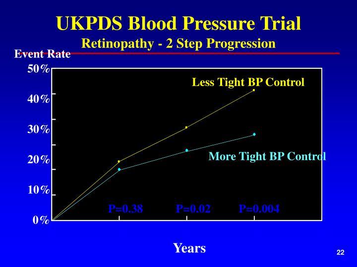 UKPDS Blood Pressure Trial