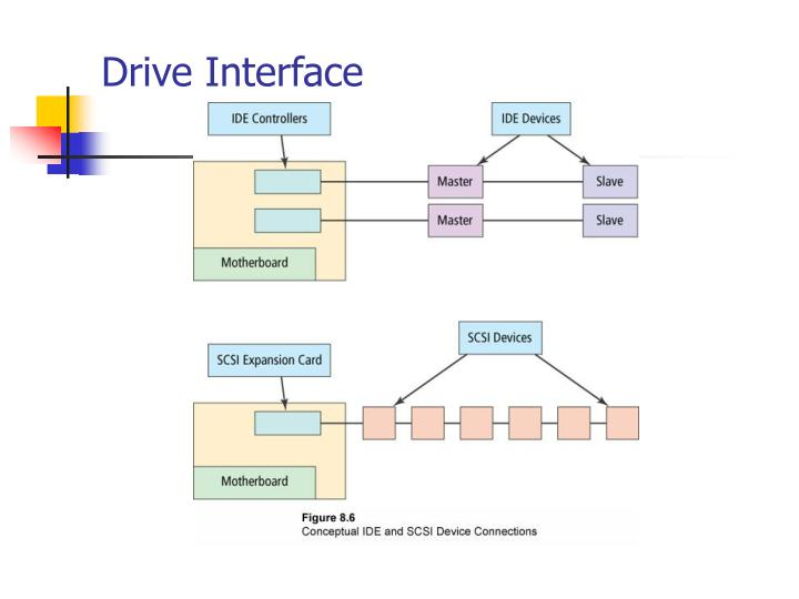 Drive Interface