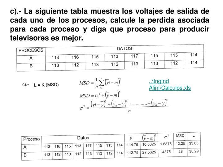 c).- La siguiente tabla muestra los voltajes de salida de cada uno de los procesos, calcule la perdida asociada para cada proceso y diga que proceso para producir televisores es mejor.