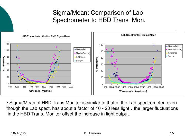 Sigma/Mean: Comparison of Lab