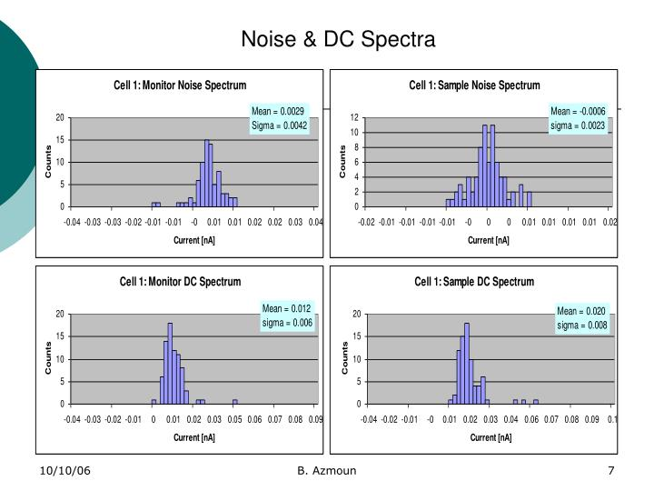 Noise & DC Spectra