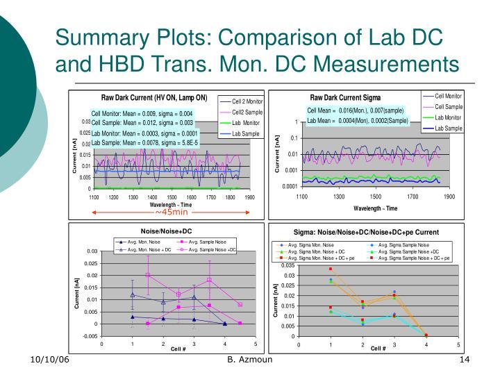Summary Plots: Comparison of Lab DC and HBD Trans. Mon. DC Measurements