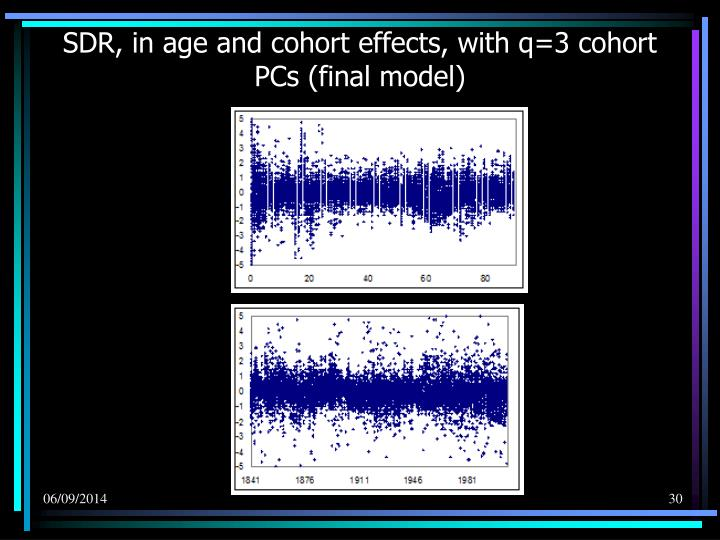 SDR, in age and cohort effects, with q=3 cohort PCs