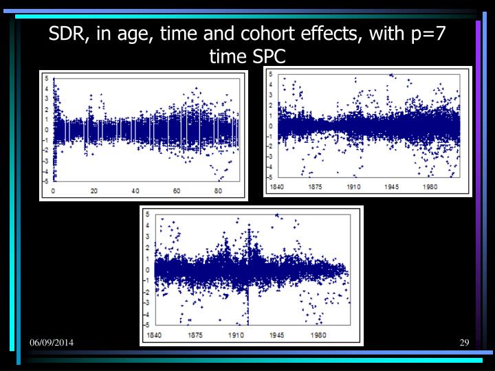 SDR, in age, time and cohort effects, with p=7 time SPC