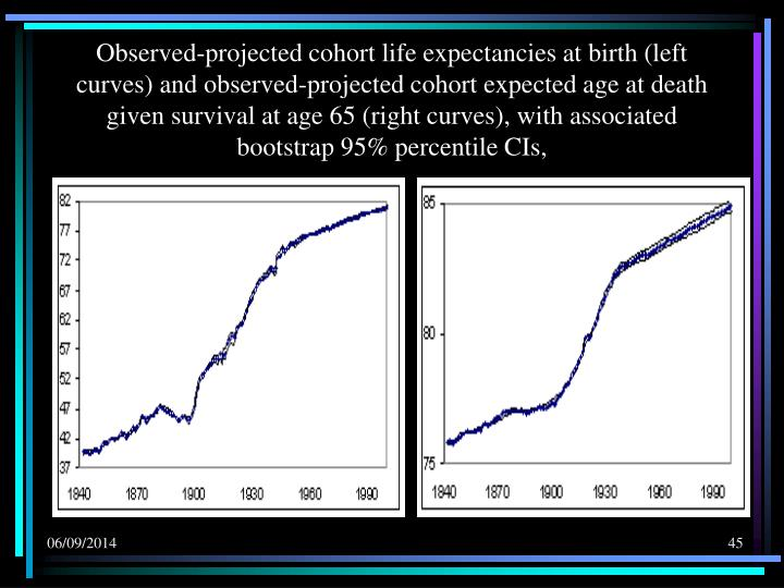 Observed-projected cohort life expectancies at birth (left curves) and