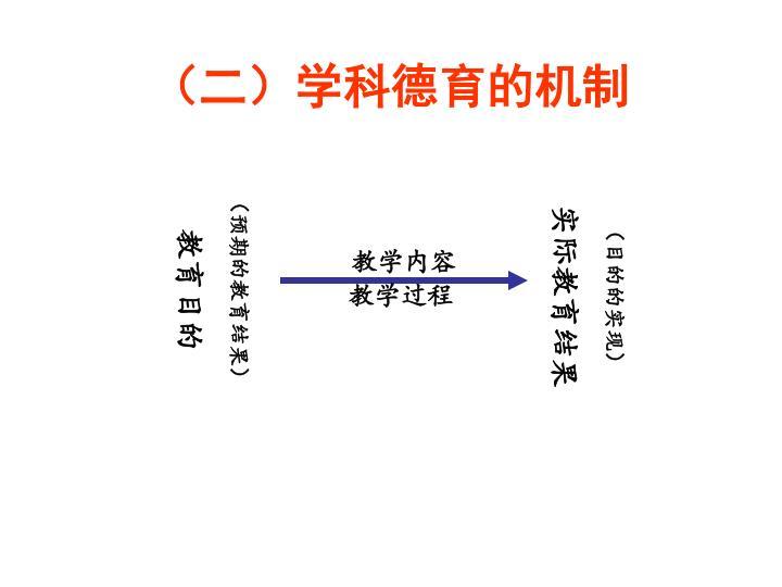 (二)学科德育的机制