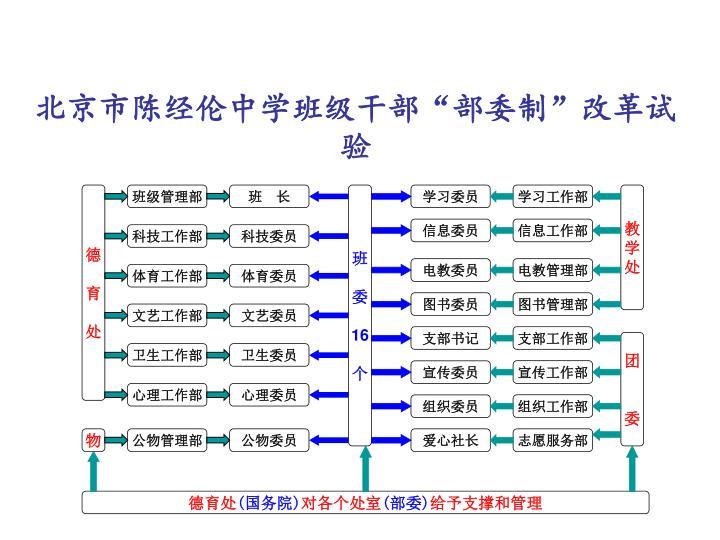 北京市陈经伦中学班级干部