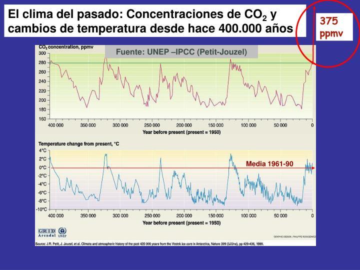 El clima del pasado: Concentraciones de CO