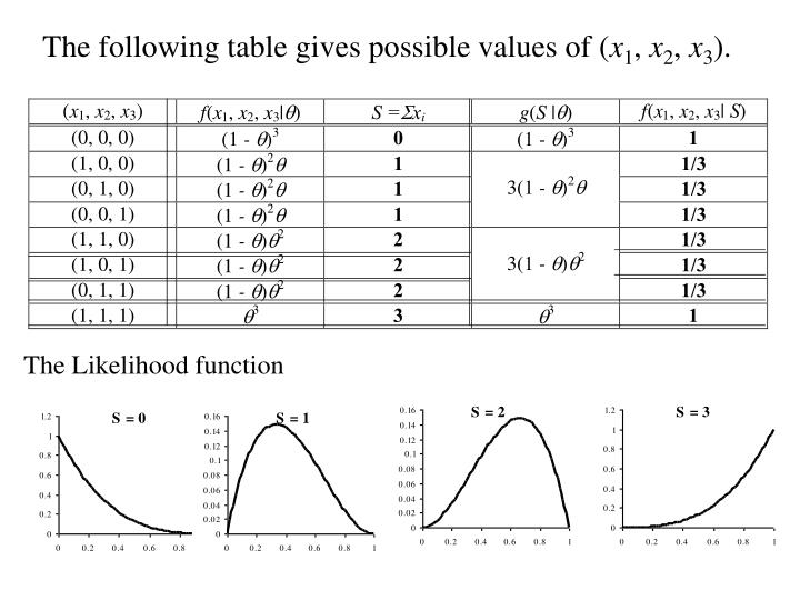 The following table gives possible values of (