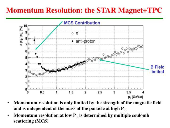 Momentum Resolution: the STAR Magnet+TPC