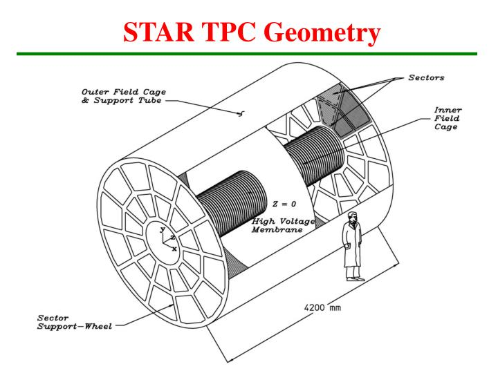 STAR TPC Geometry