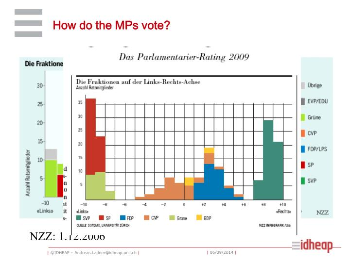 How do the MPs vote?