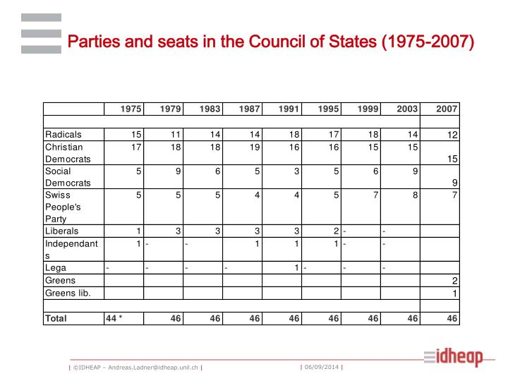 Parties and seats in the Council of States (1975-2007)