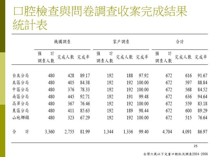 口腔檢查與問卷調查收案完成結果統計表