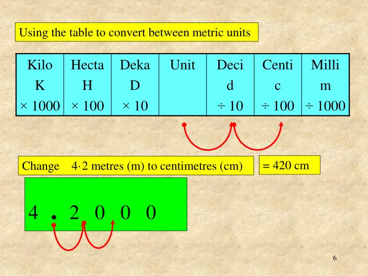 Using the table to convert between metric units