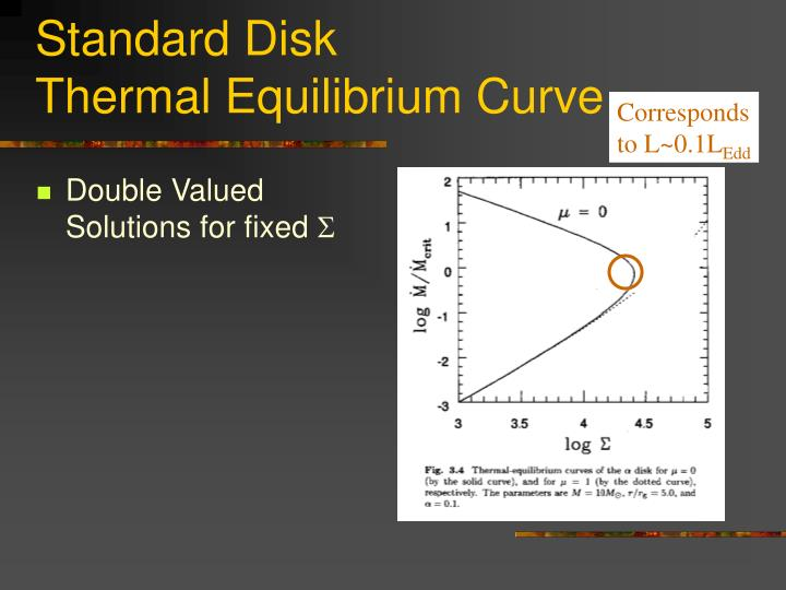 Standard Disk                           Thermal Equilibrium Curve