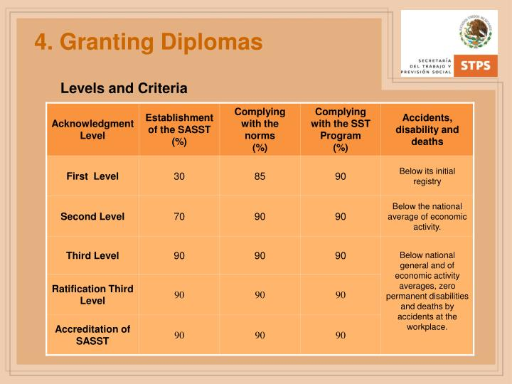 4. Granting Diplomas