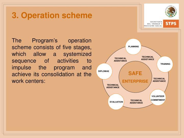 3. Operation scheme
