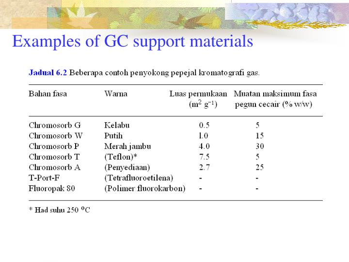 Ppt gas chromatography gc powerpoint presentation id4017992 examples of gc support materials ccuart Choice Image