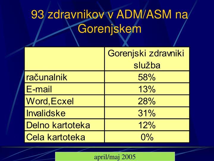 93 zdravnikov v ADM/ASM na Gorenjskem