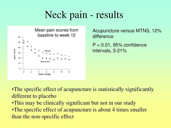 Neck pain - results