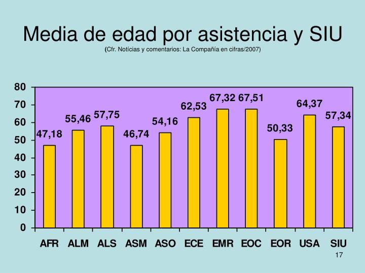 Media de edad por asistencia y SIU