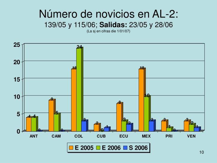 Número de novicios en AL-2: