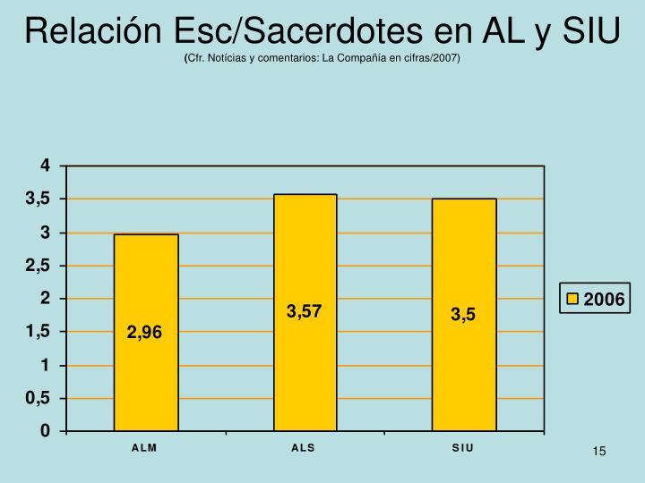 Relación Esc/Sacerdotes en AL y SIU