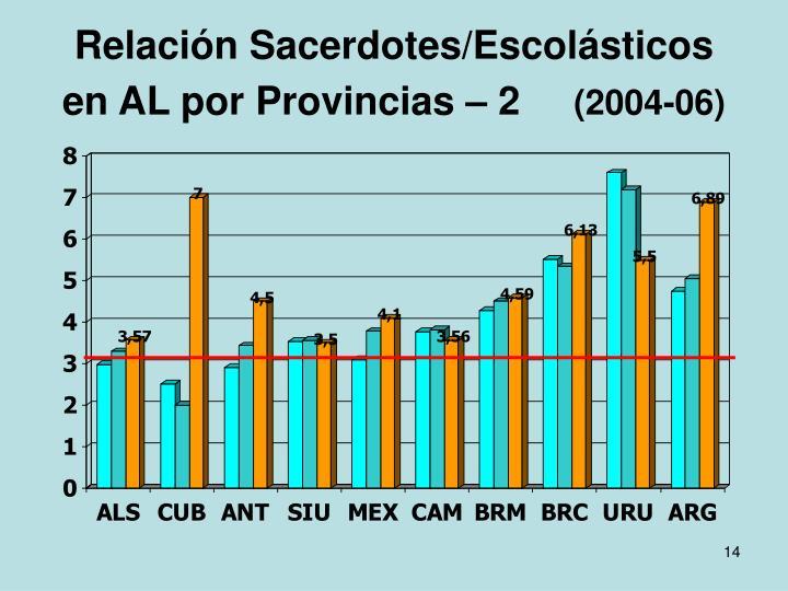 Relación Sacerdotes/Escolásticos en AL por Provincias – 2