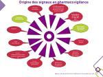 origine des signaux en pharmacovigilance